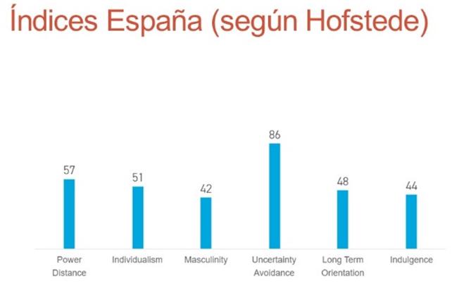 Hofstede España